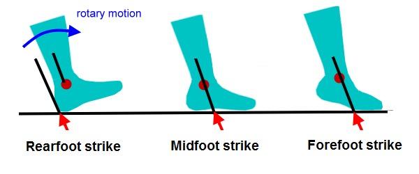 Heels Or Toes